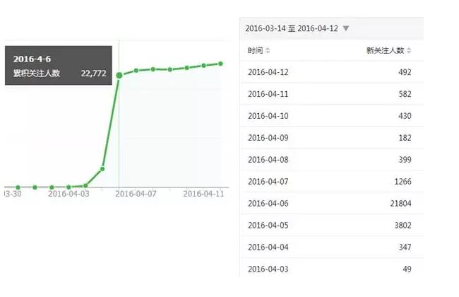 微信公众号0成本获得25000粉丝 我是怎么做到的?第6张-菜鸟分享